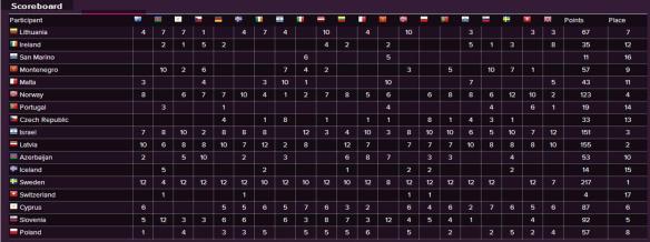 Scoreboard - Eurovision Song Contest 2015 Semi-Final (2)