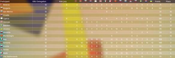 scoreboard JESC 2014