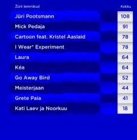 eesti-laul-2016-jury-votes-196x200