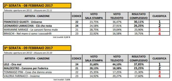 sanremo2017_televoto-nuove-proposte-prime-due-serate.jpg