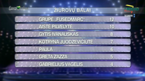 TELEVOTING RESULTS 1