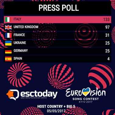 Press Poll UA + Big5.jpg