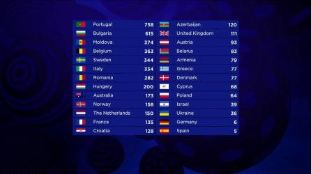 The final scoreboard of the Grand Final of the 2017 Eurovision Song Contest.jpg