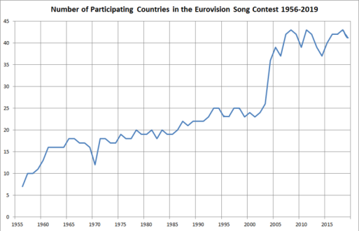 Graph showing the number of participating countries in the Eurovision Song Contest from 1956 to 2019
